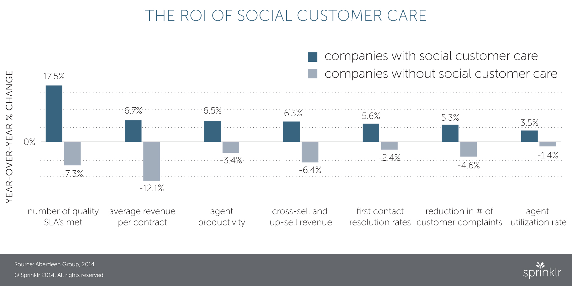 roi of social customer service