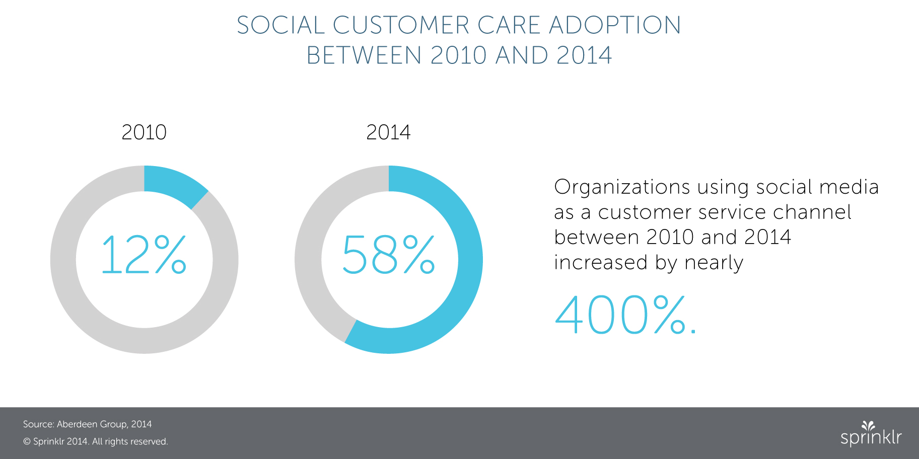 social care adoption betwen 2010 and 2014